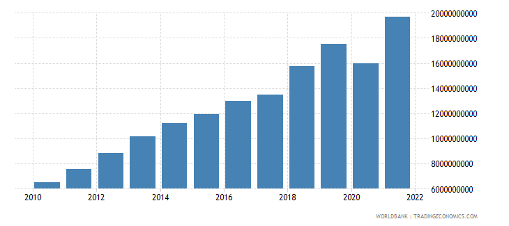 cambodia imports of goods and services constant 2000 us dollar wb data