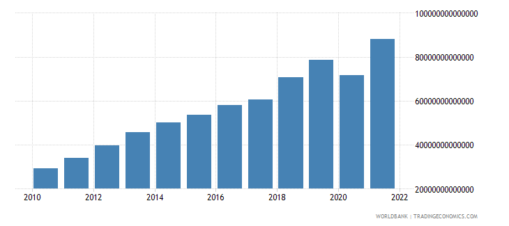 cambodia imports of goods and services constant lcu wb data