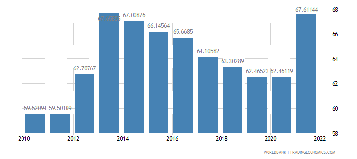 cambodia imports of goods and services percent of gdp wb data
