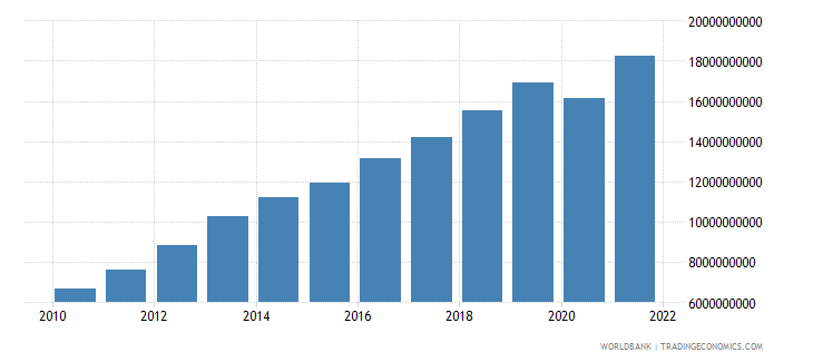 cambodia imports of goods and services us dollar wb data