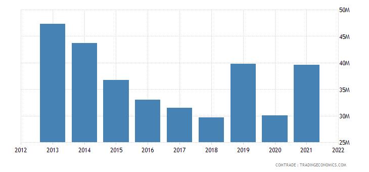 cambodia imports pakistan