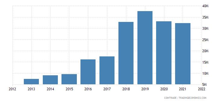 cambodia imports philippines