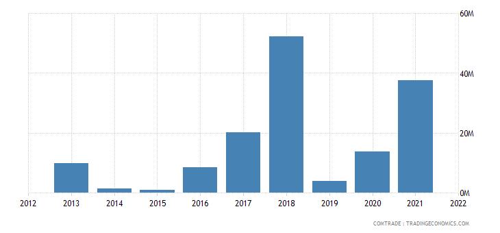 cambodia imports russia