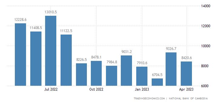 Cambodia Imports