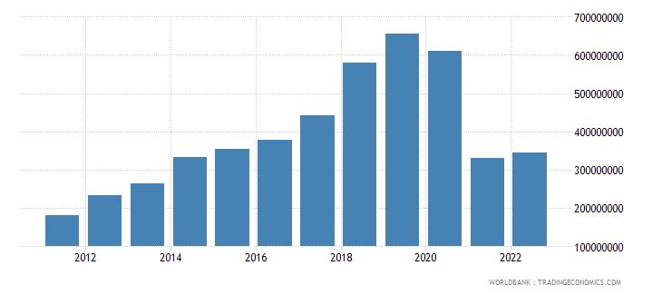cambodia income receipts bop us dollar wb data
