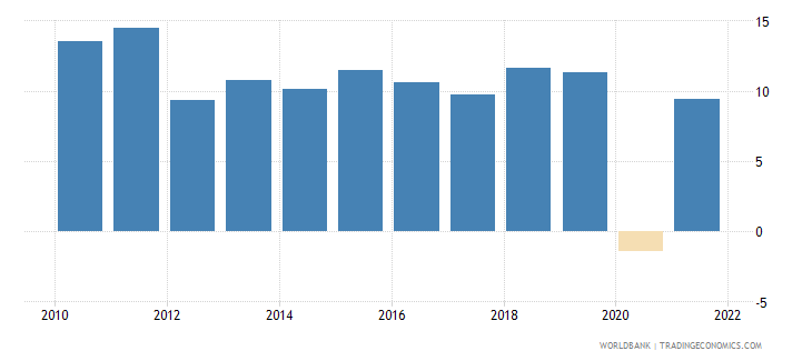 cambodia industry value added annual percent growth wb data