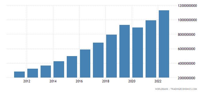 cambodia industry value added us dollar wb data