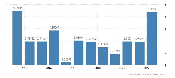cambodia inflation consumer prices annual percent wb data