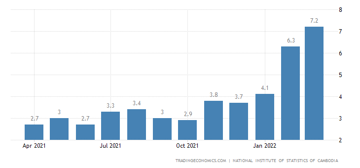 Cambodia Inflation Rate | 2019 | Data | Chart | Calendar