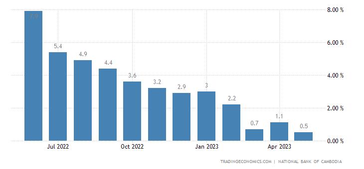 Cambodia Inflation Rate Phnom Penh