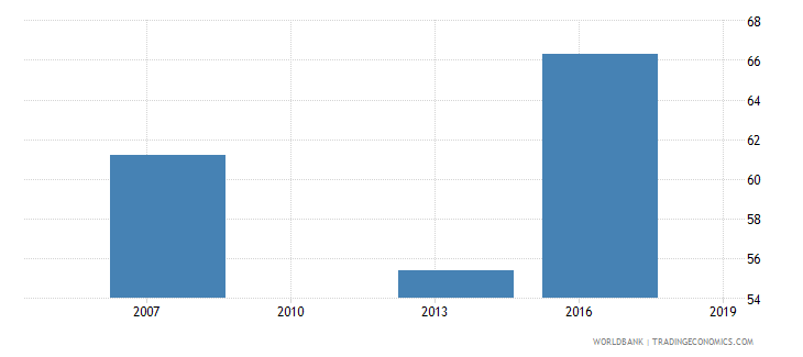 cambodia informal payments to public officials percent of firms wb data