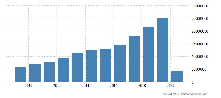 cambodia international tourism expenditures for passenger transport items us dollar wb data