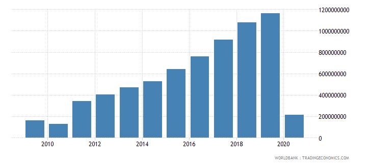 cambodia international tourism expenditures us dollar wb data