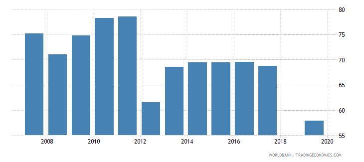 cambodia labor force participation rate for ages 15 24 female percent national estimate wb data