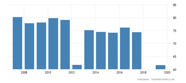cambodia labor force participation rate for ages 15 24 male percent national estimate wb data