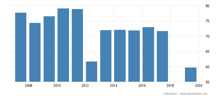 cambodia labor force participation rate for ages 15 24 total percent national estimate wb data