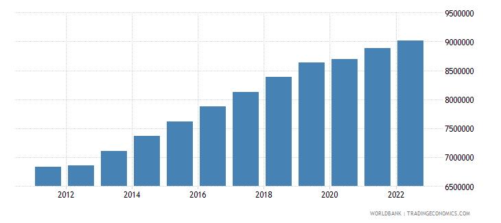 cambodia labor force total wb data
