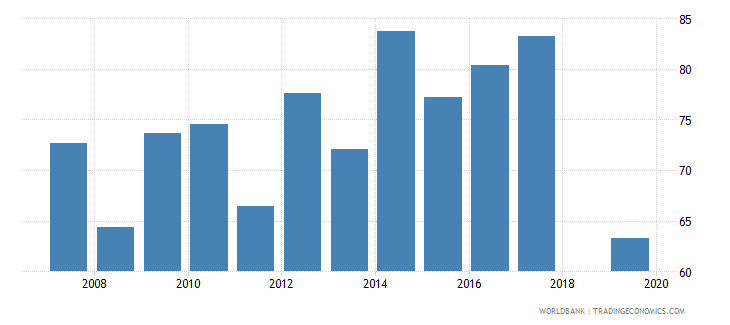 cambodia labor force with intermediate education female percent of female labor force wb data