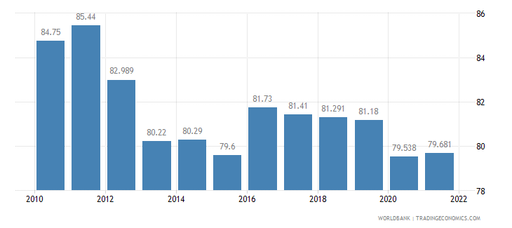 cambodia labor participation rate total percent of total population ages 15 plus  wb data
