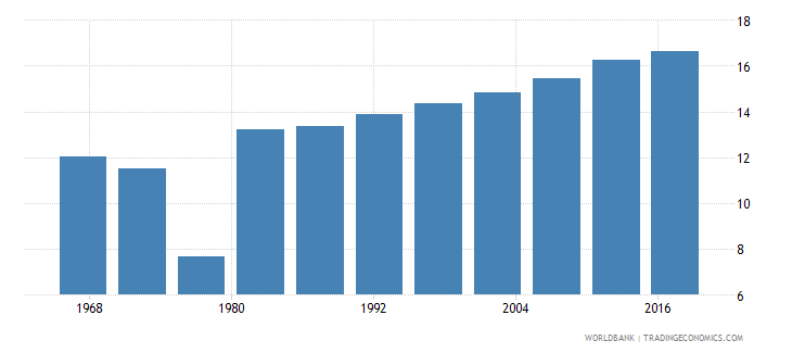 cambodia life expectancy at age 60 male wb data