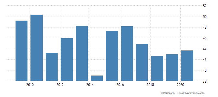 cambodia liquid assets to deposits and short term funding percent wb data