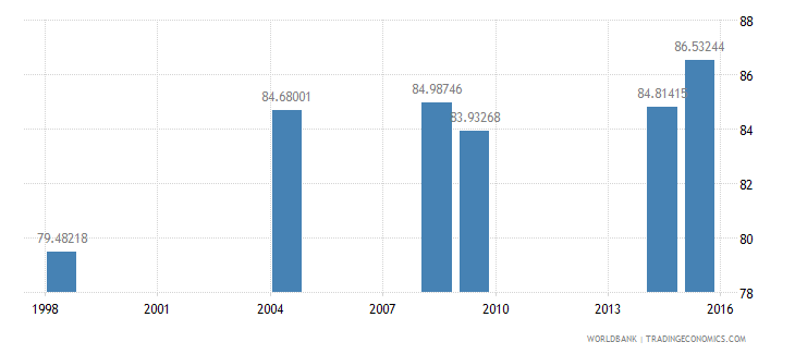 cambodia literacy rate adult male percent of males ages 15 and above wb data