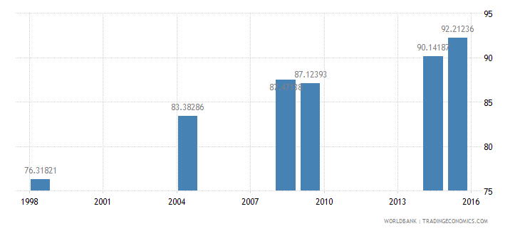 cambodia literacy rate youth total percent of people ages 15 24 wb data