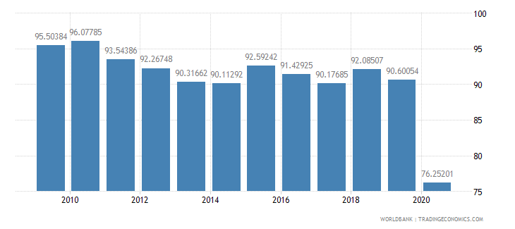 cambodia manufactures exports percent of merchandise exports wb data