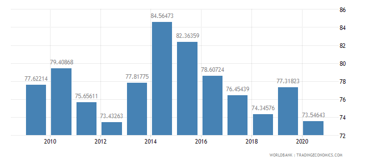 cambodia manufactures imports percent of merchandise imports wb data