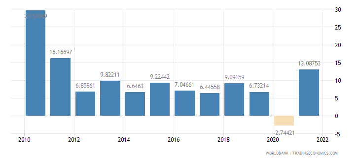 cambodia manufacturing value added annual percent growth wb data