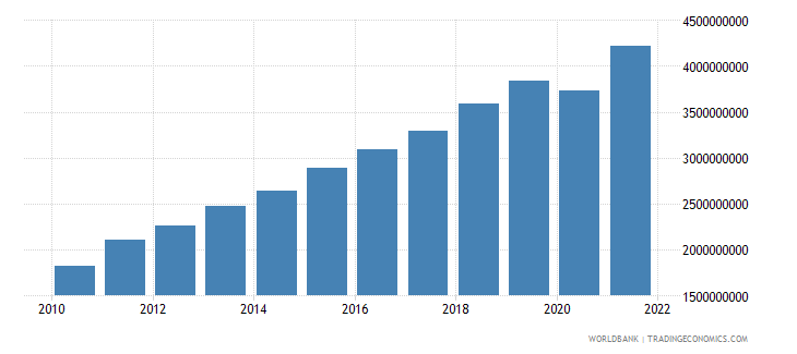 cambodia manufacturing value added constant 2000 us dollar wb data