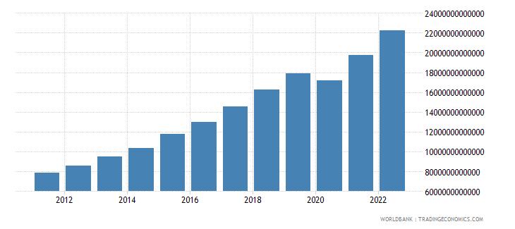 cambodia manufacturing value added current lcu wb data