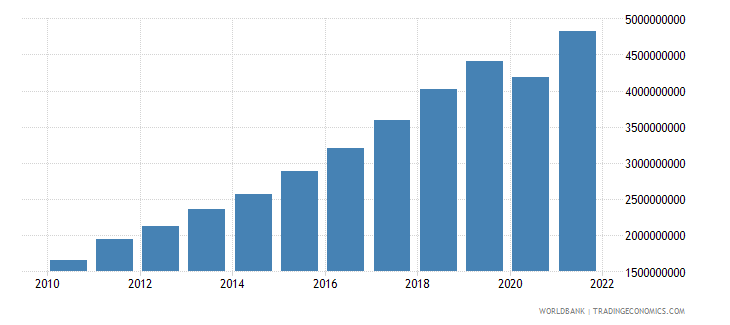 cambodia manufacturing value added us dollar wb data