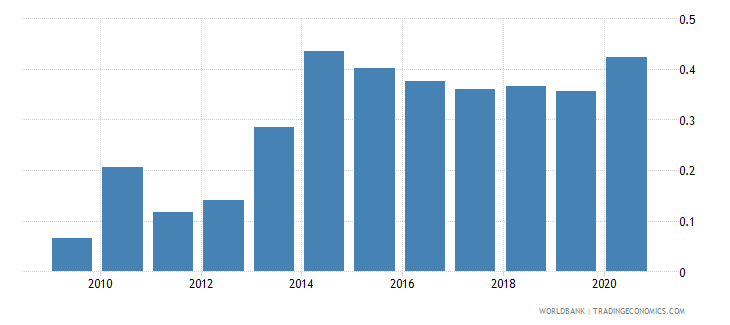 cambodia merchandise exports by the reporting economy residual percent of total merchandise exports wb data