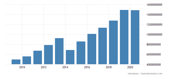 cambodia merchandise exports by the reporting economy us dollar wb data