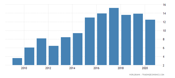 cambodia merchandise exports to developing economies in east asia  pacific percent of total merchandise exports wb data