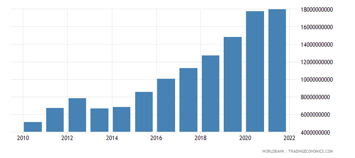 cambodia merchandise exports us dollar wb data