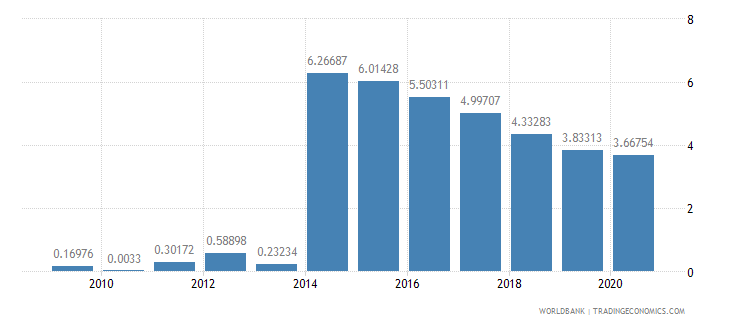 cambodia merchandise imports by the reporting economy residual percent of total merchandise imports wb data