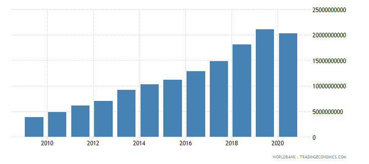cambodia merchandise imports by the reporting economy us dollar wb data