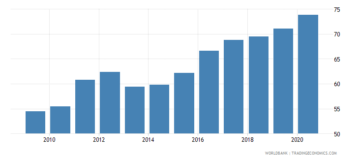 cambodia merchandise imports from developing economies in east asia  pacific percent of total merchandise imports wb data