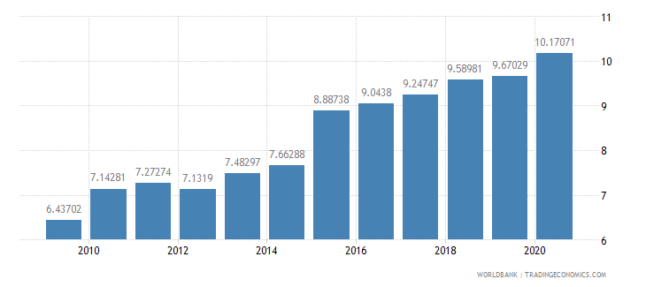 cambodia military expenditure percent of central government expenditure wb data