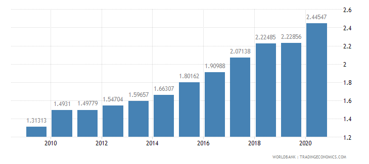 cambodia military expenditure percent of gdp wb data