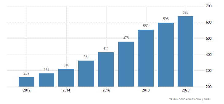 Cambodia Military Expenditure