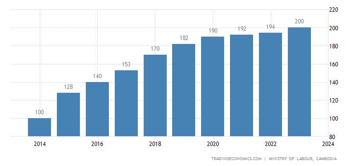 Cambodia Minimum Wages