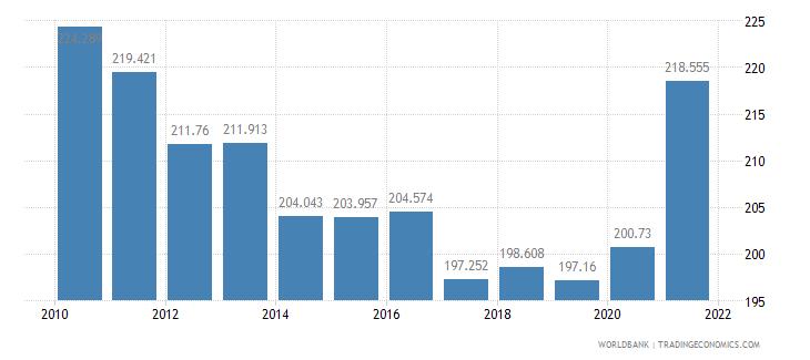 cambodia mortality rate adult male per 1 000 male adults wb data