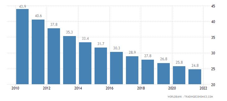 cambodia mortality rate under 5 per 1 000 wb data