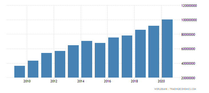 cambodia multilateral debt service tds us dollar wb data