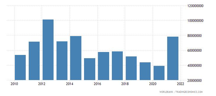 cambodia net bilateral aid flows from dac donors australia us dollar wb data