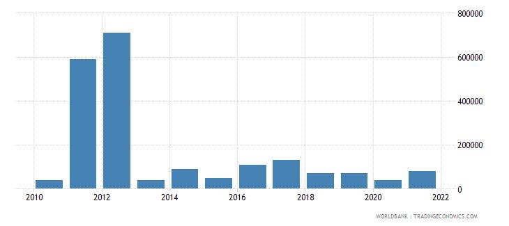 cambodia net bilateral aid flows from dac donors austria us dollar wb data
