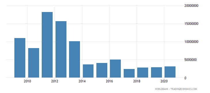 cambodia net bilateral aid flows from dac donors canada us dollar wb data